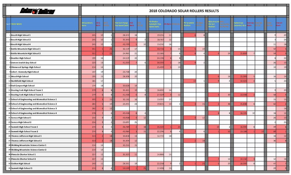 2018 DMNS Solar Rollers Scoring Sheet FINAL RESULTS POSTING.jpg