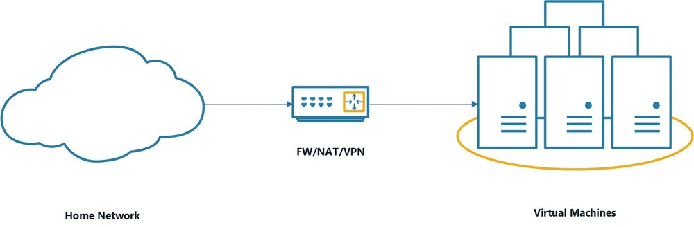 machines will be hosted behind a vyos router acting as a firewall nat and vpn device so as to keep the virtual machines isolated from the home network - Designing A Home Network