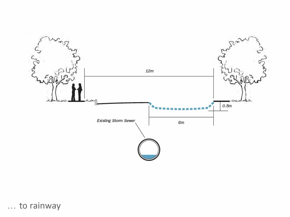 The rainway concept could be considered as a new channel of water,  where the historic stream is recreated on the surface. The idea of the rainway is to work in parallel with the underground stormwater system; when rainfall is light to moderate, the creek flows along the new streambed at the surface level. When rainfall is heavy, the extra water flows into the underground stormwater pipes.