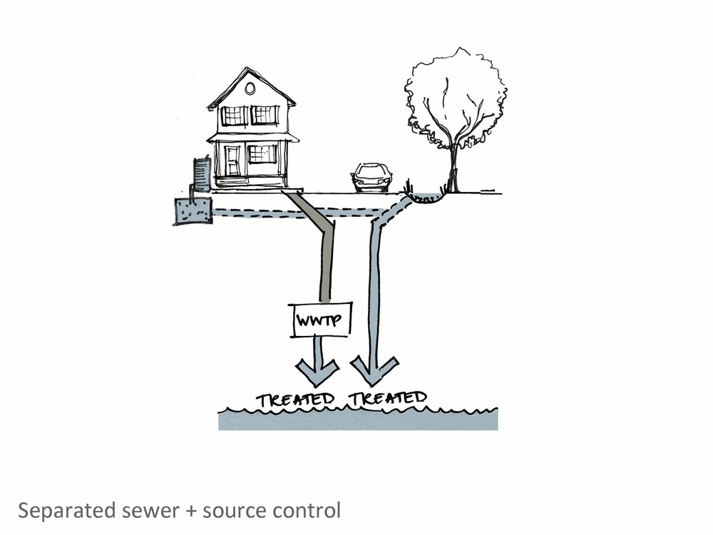 In areas of the city that already have separated sewer systems, incorporating surface-based stormwater management tools such as rainways will also have benefits, by filtering the stormwater before it is discharged to the ocean.