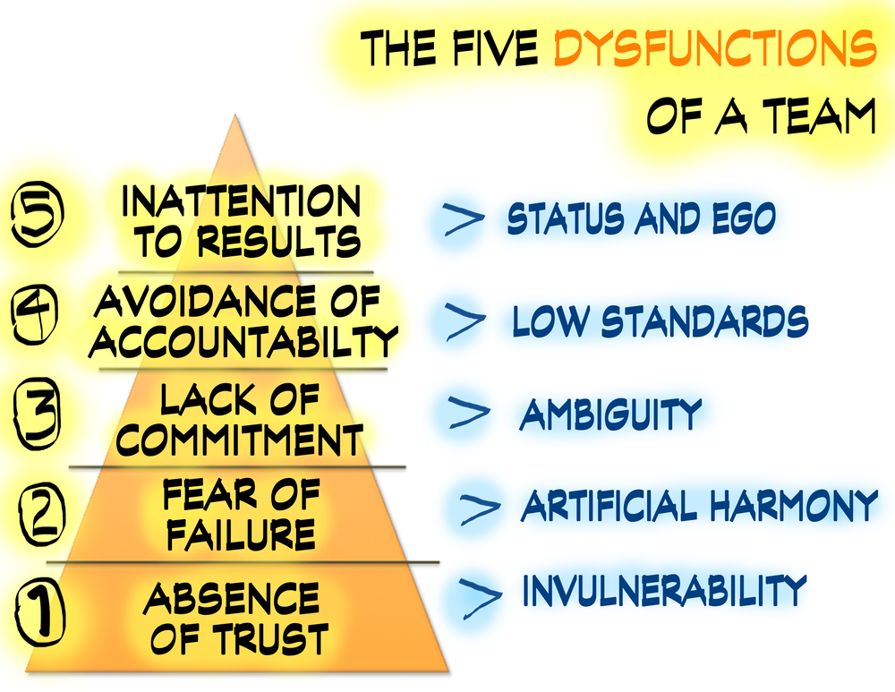 CA Five Dys DTeam Diagram 1