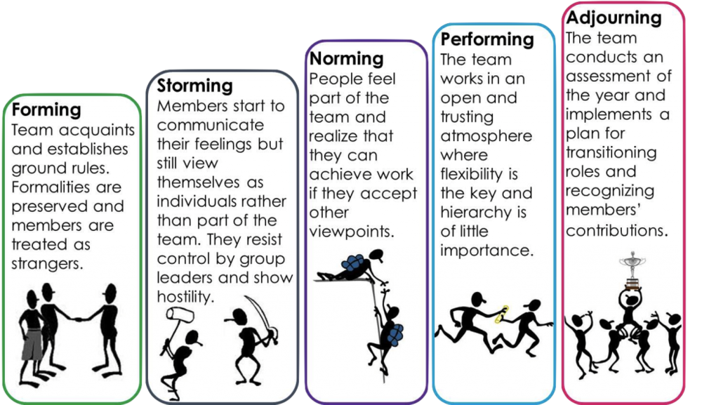 Tuckman - Five Stages of Group Development