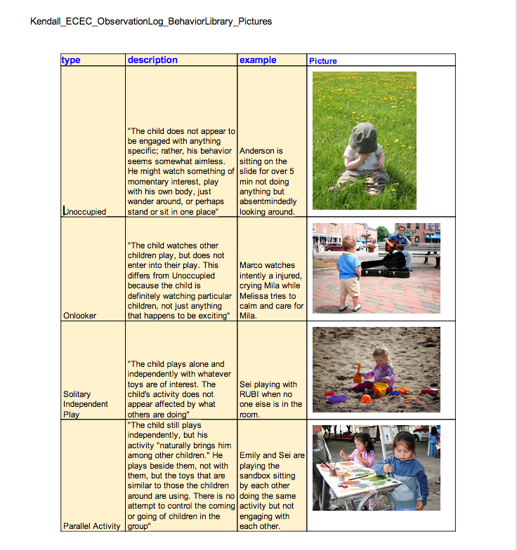 Child behavior library created to categorize particular child behaviors