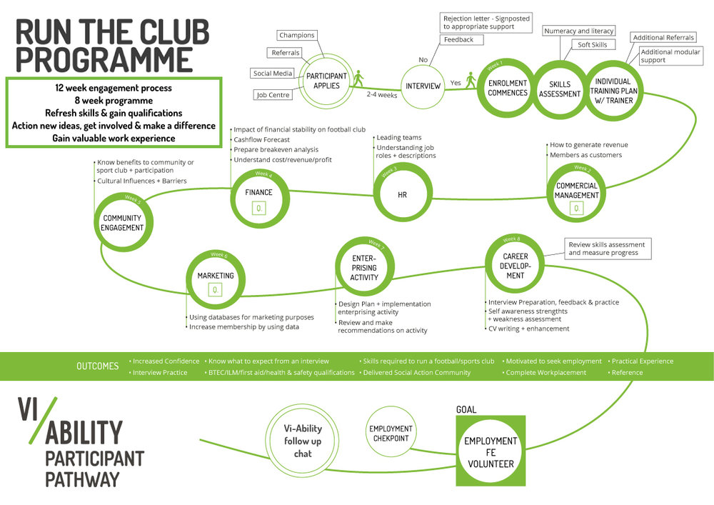 Vi-Ability's Run the Club programme - Paricipant Pathway