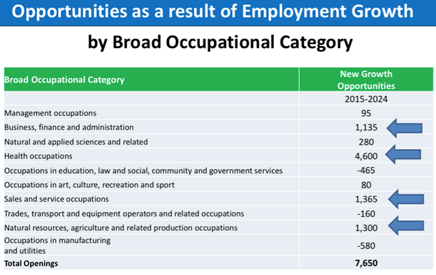 Source: Department of Post-Secondary Education, Training and Labour