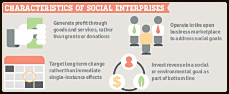 Courtesy of Dave Haft http://storify.com/davehaft/social-entrepreneurship-infographics
