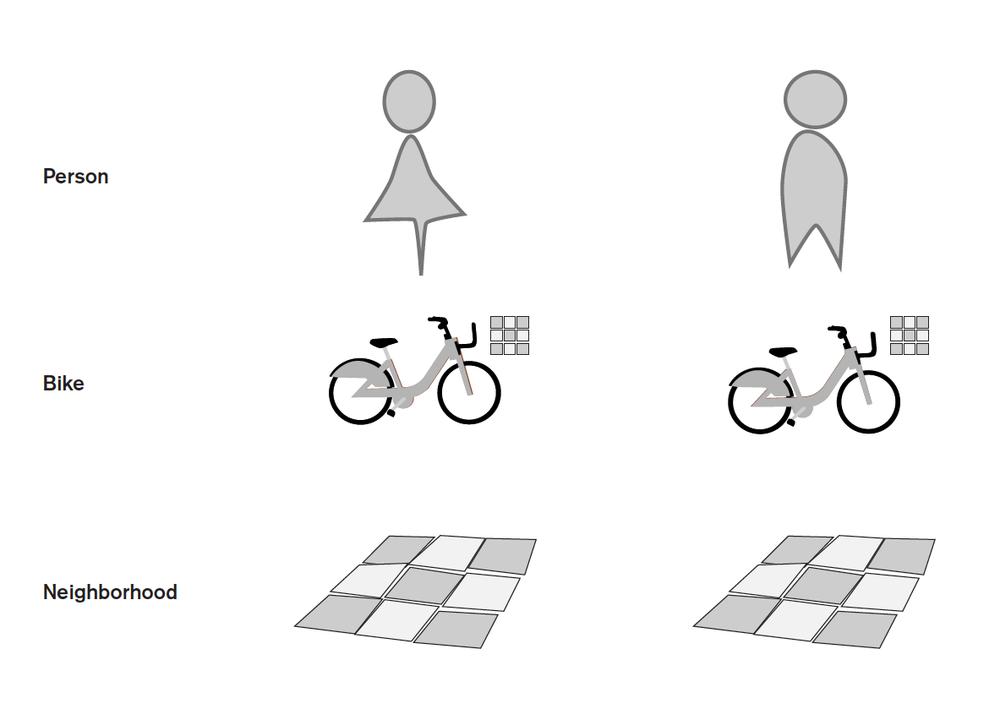 The bike is an intermediary between users and neighborhoods.