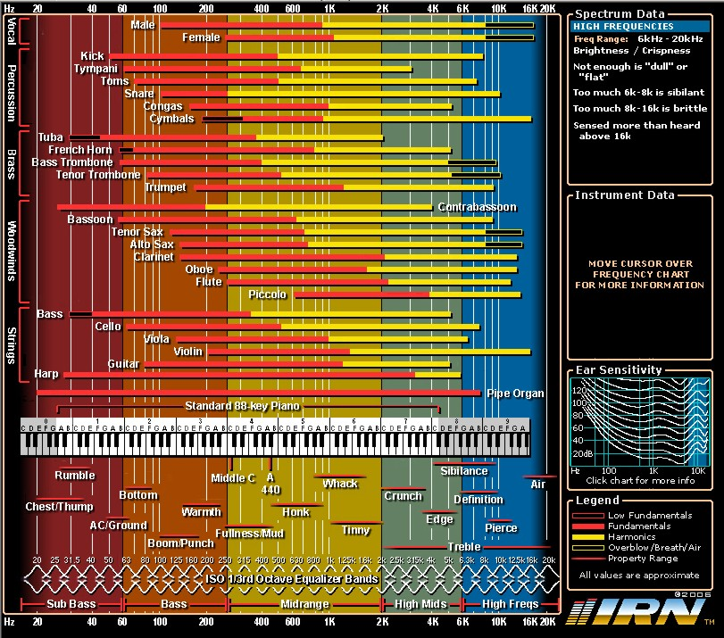 frequency chart ableton afrodjmac