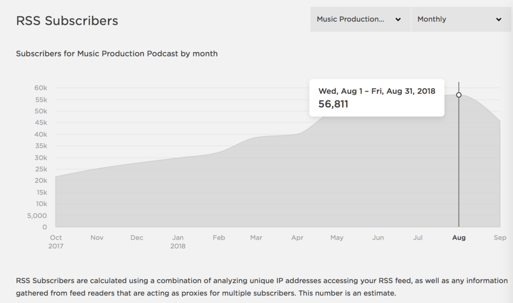 There are over 50,000 subscribers to the Music Production Podcast! Can it be true?!