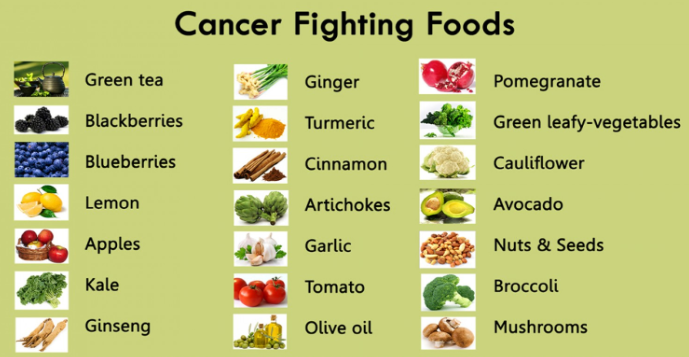 Best Foods To Eat To Prevent Skin Cancer