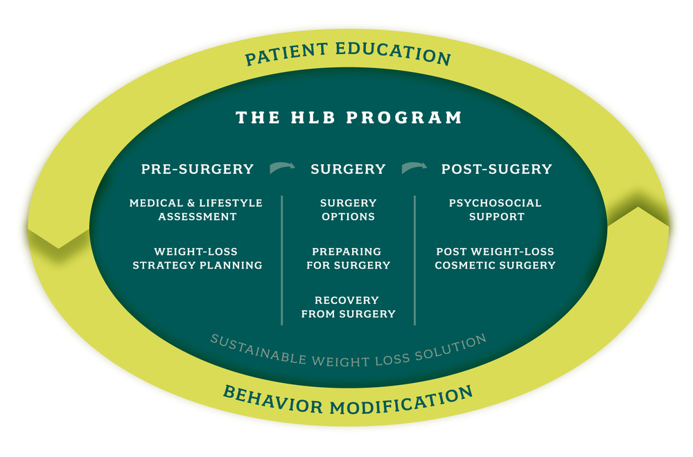 Design-Helm_Healthy-Life-Bariatrics_Program_InfoGraphic.jpg
