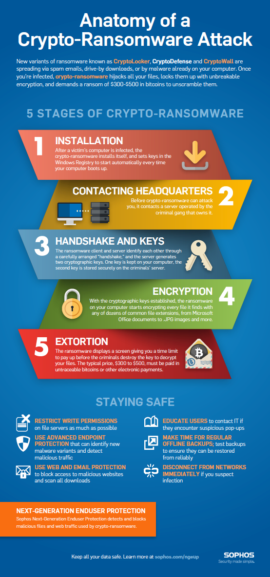 crypto-ransomware-stages.png