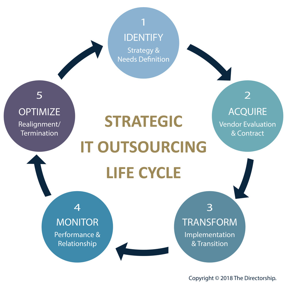 IT OUTSOURCING LIFE-CYCLE
