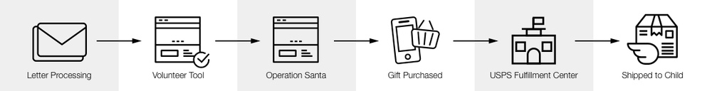 op-santa-user-flow.png