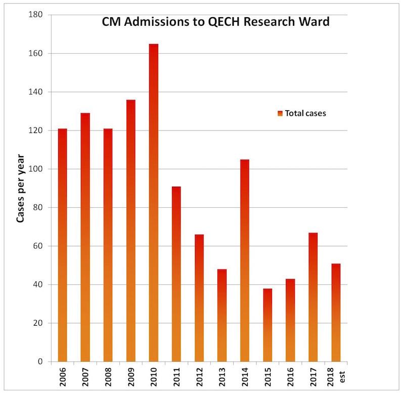 PRW admissions 2006-2018.jpg