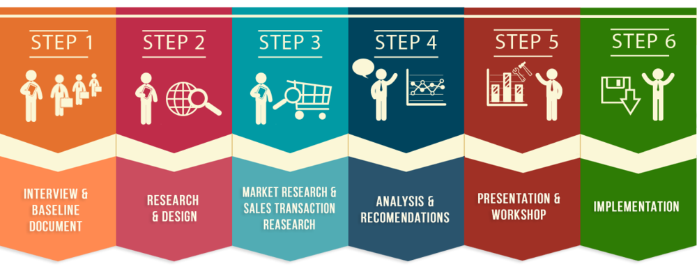 Our Six Step Customer Intelligence Process | Atenga Pricing and Research Experts