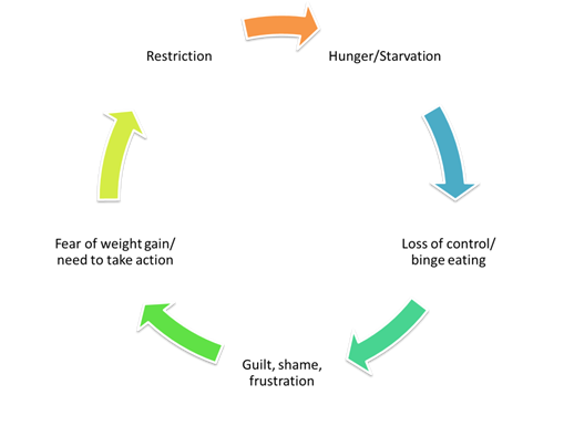 Figure 1- Common nutritional and emotional pattern that arises in many patients with BED