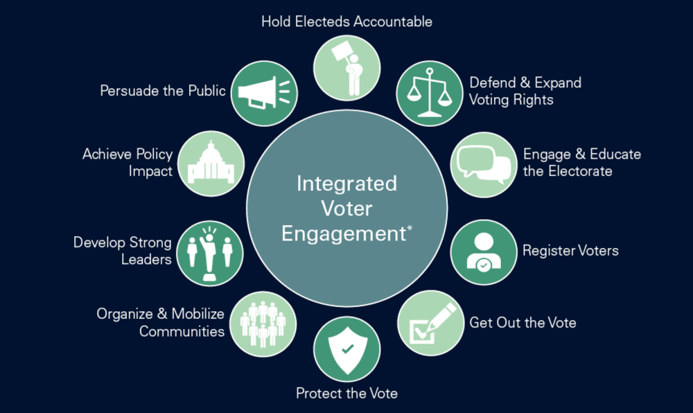 "Ten small circles surround a larger circle that contains the words ""Integrated Voter Engagement."" Each smaller circle has an icon inside it and words beside it: a person holding a picket sign, next to the words ""Hold electeds Accountable;"" a set of scales, next to the words ""Defend & Expand voting rights;"" two overlapping speech bubbles, next to the words ""Engage & Educate the Electorate;"" A person from the shoulders up with a checkmark on their chest, next to the words ""Register Voters;"" A pencil drawing a checkmark in a box, next to the words ""Get Out the Vote;"" a checkmark inside a shield, next to the words ""Protect the Vote;"" People standing in a circle, next to the words ""Organize & Mobilize Communities;"" A person standing on a box, arm raised, with a person on either side of them, next to the words ""Develop Strong Leaders;"" a capitol building, next to the words ""Achieve policy impact;"" a megaphone, next to the words ""Persuade the public."""
