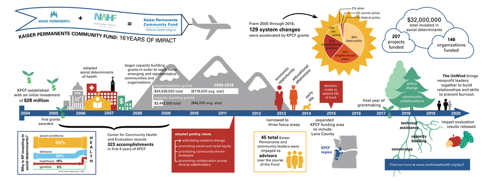 A timeline infographic showing Kaiser Permanente Community Fund's history from 2004 through 2020.