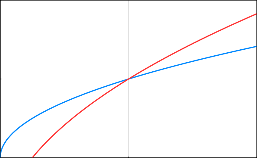 Left to right is time passed. Eventually the top hand (red line) will surpass the bottom hand (blue) in distance but is starting farther behind. Not drawn to scale, clearly.