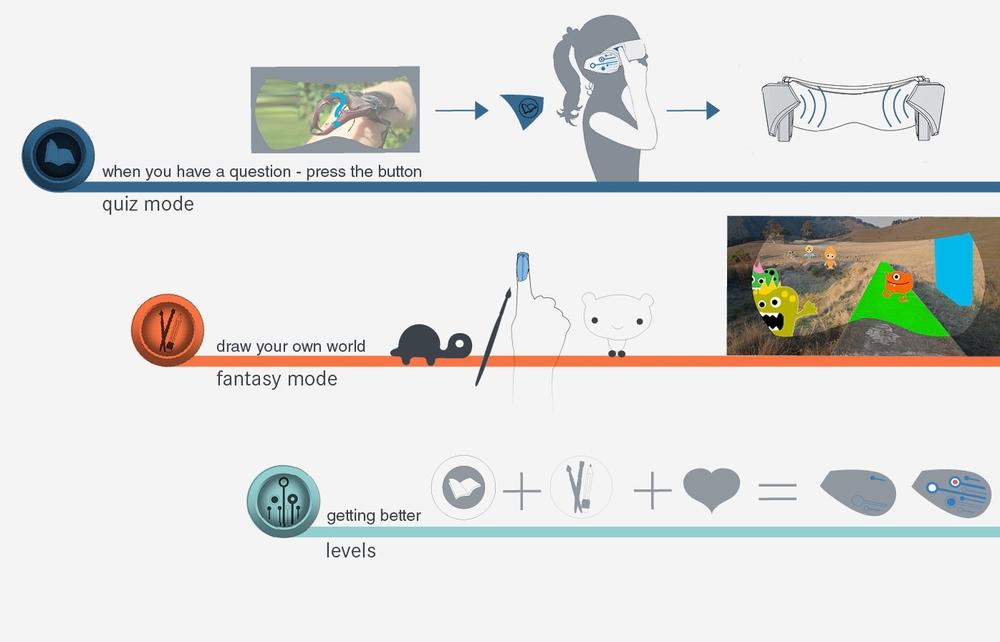 interactive modes