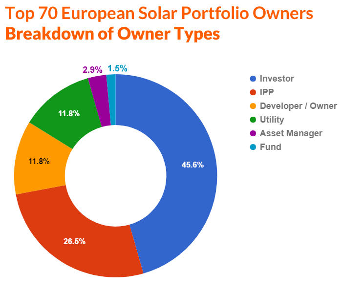 Figure 1: The company profile share among the top 70 European portfolio holders.