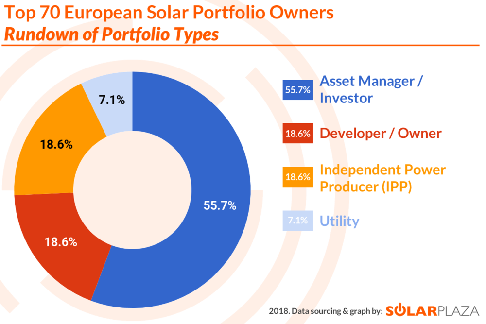 Top 70 EU Solar Portfolios (2018) - Rundown of Portfolio Types (02 - watermarked) (F).png