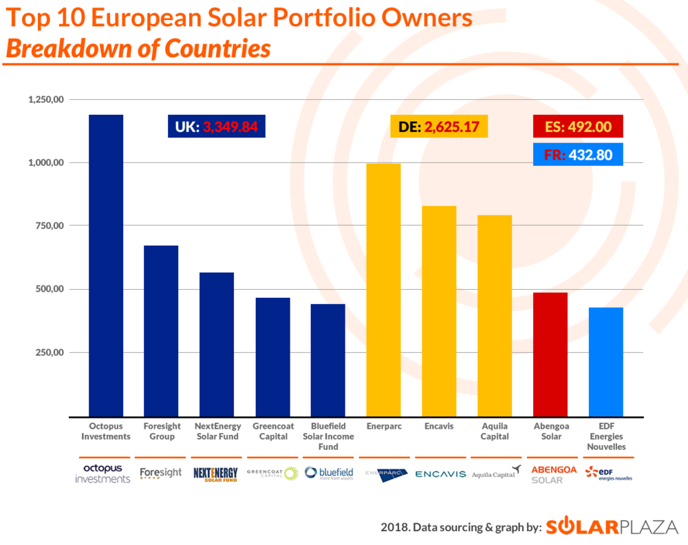 Top 70 EU Solar Portfolios (2018) - Top 10 Breakdown of Countries (02 - watermarked) (F).png