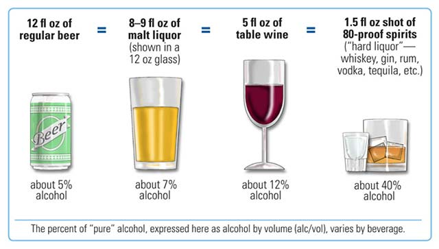 Luxury-Alcohol-Rehab-Standard-Drink-Sizes