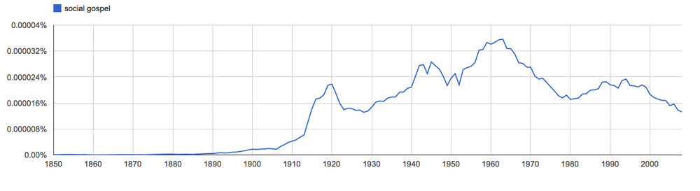 social gospel, since 1850 [American English corpus]