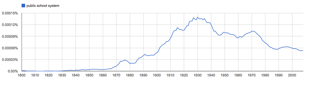 public school system, since 1800 [American English corpus]