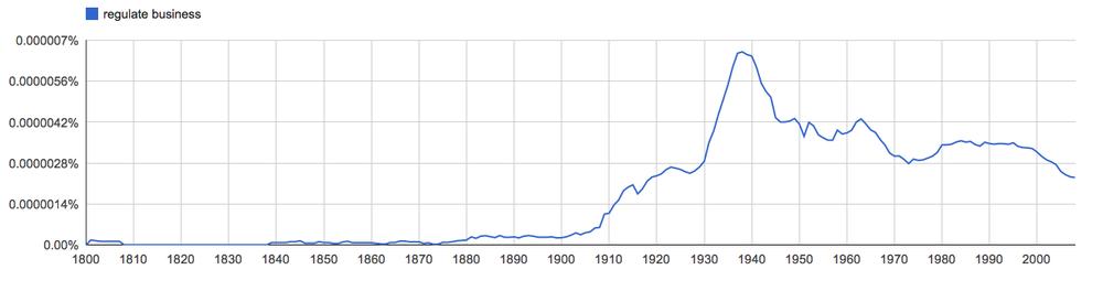 regulate business, since 1800
