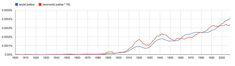 social justice, economic justice * 10, since 1800
