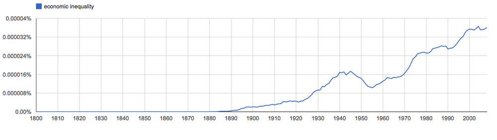 economic inequality, since 1800