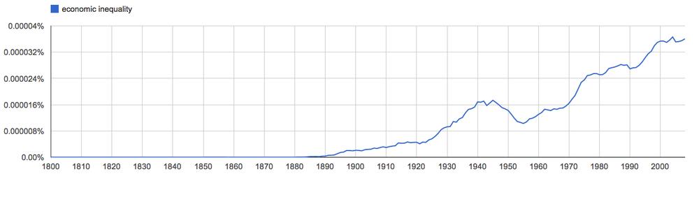 economic inequality, since 1800