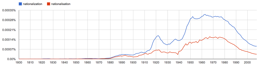 nationalization, nationalisation, since 1800
