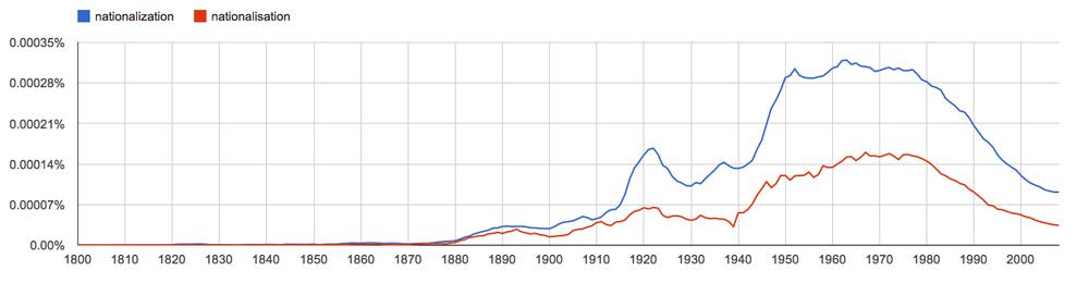 nationalization, nationalisation, since 1800