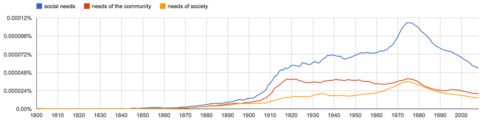 social needs, needs of the community, needs of society, since 1800