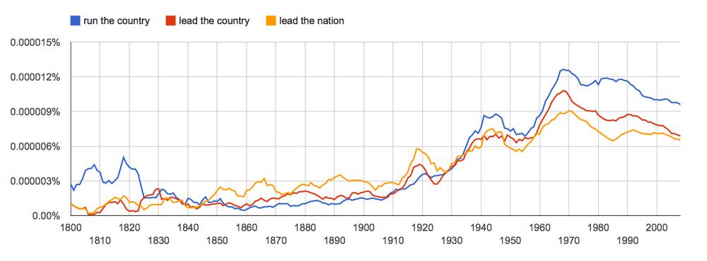 run the country, lead the country, lead the nation, since 1800