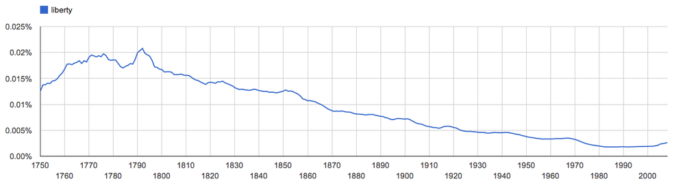 An ngram of liberty, since 1750.