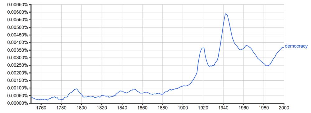 democracy, since 1750