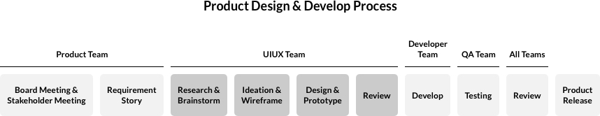 The diagram above displays the main structure of our team process. However each team is not limited only to the process under their team name. it is common that teams will participate and help each other in different areas as well.  My Role: As the main UIUX designer of this project, I was responsible for setting design directions of the User Experience through wireframes and flowcharts. I was also responsible for most of the UI Design and communication with developers through InVision prototypes.