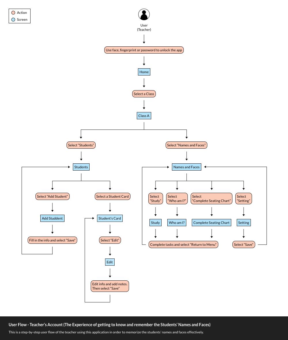 Flowchart Detailed User Flow.jpg
