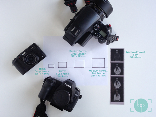 Formats and Mamiya Leaf Credo Impressions — Brian Poon Photography