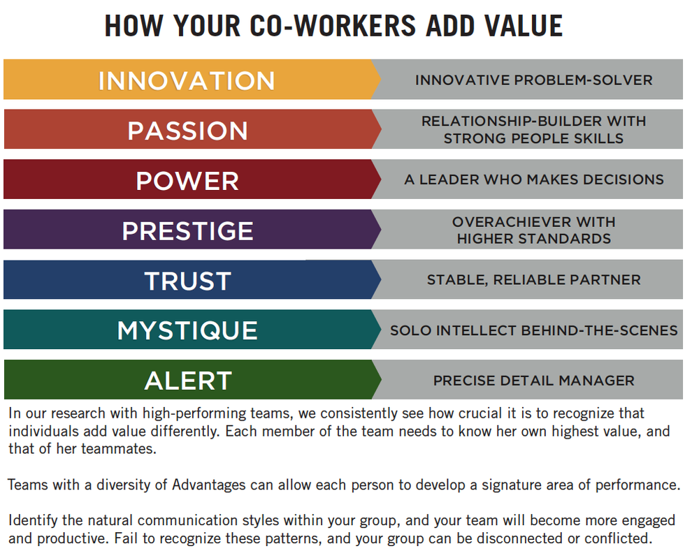As a leader, everyone on your team has value. Recognizing their strengths maximizes their role and contributions.