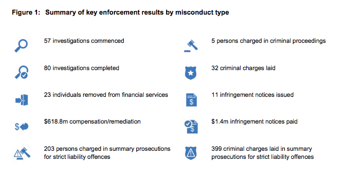 "ASIC Report 536: ""ASIC enforcement outcomes: January to June 2017"""