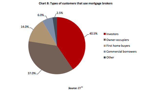 "Extracted from RC Background Paper 2 ""Some features of the Australian mortgage industry"""