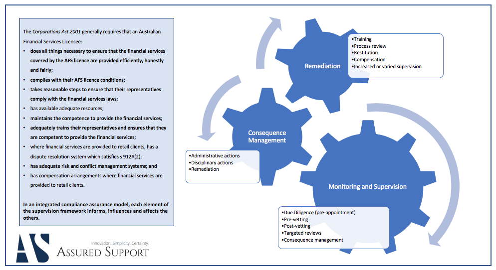 Integrated, and complementary, functions drive effective compliance.