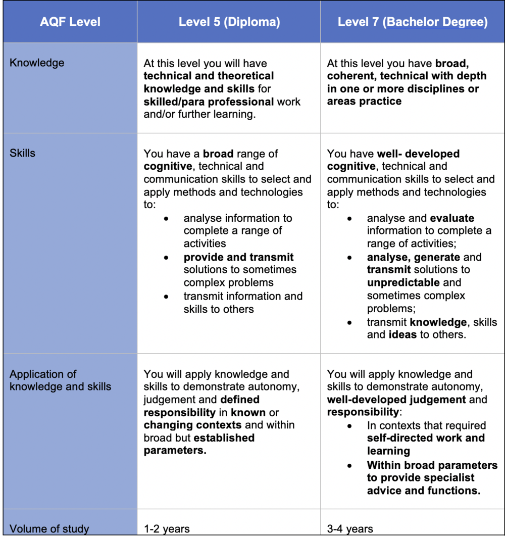 Source: Australian Qualifications Framework Second Edition January 2013