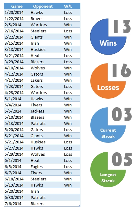 Formulas To Calculate Longest & Current Win Streaks In Excel